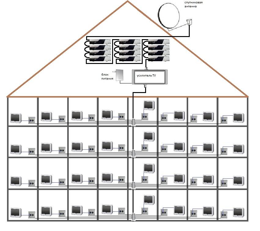 Система телевидения для жилого дома, ТСЖ, гостиницы