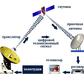Что необходимо знать про спутниковое телевидение?