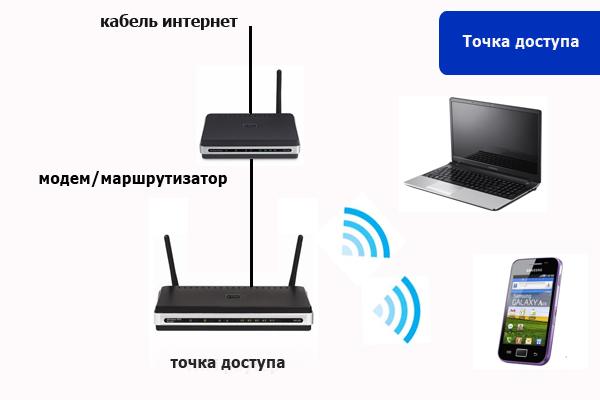 Настройка сетей - устройств для расширение зоны