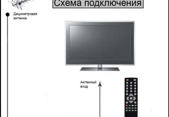 подключить цифровое ТВ
